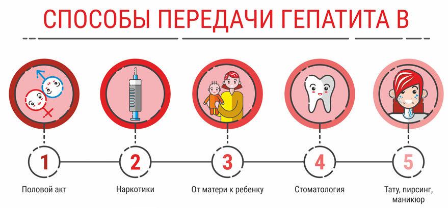 Вирус гепатита с лечение софосбувир
